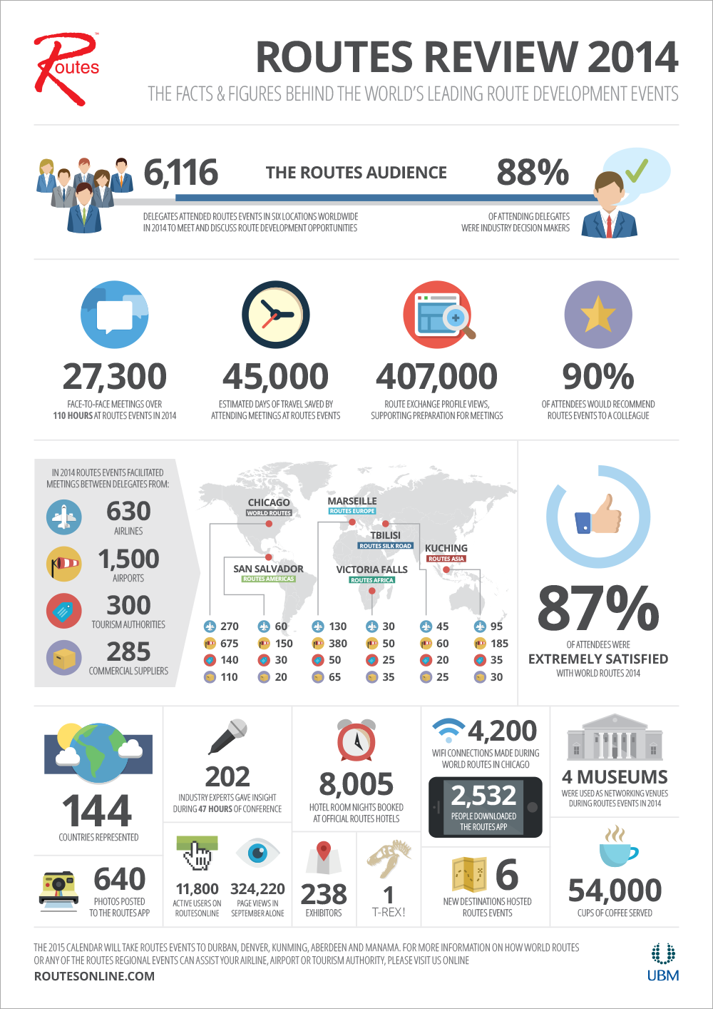 Routes Review 2014 Infographic