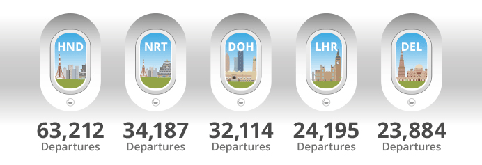 B787 Top 5 Airports Graphic
