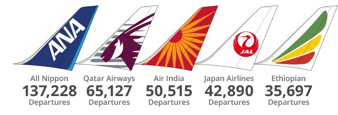 B787 Top 5 Airlines Graphic